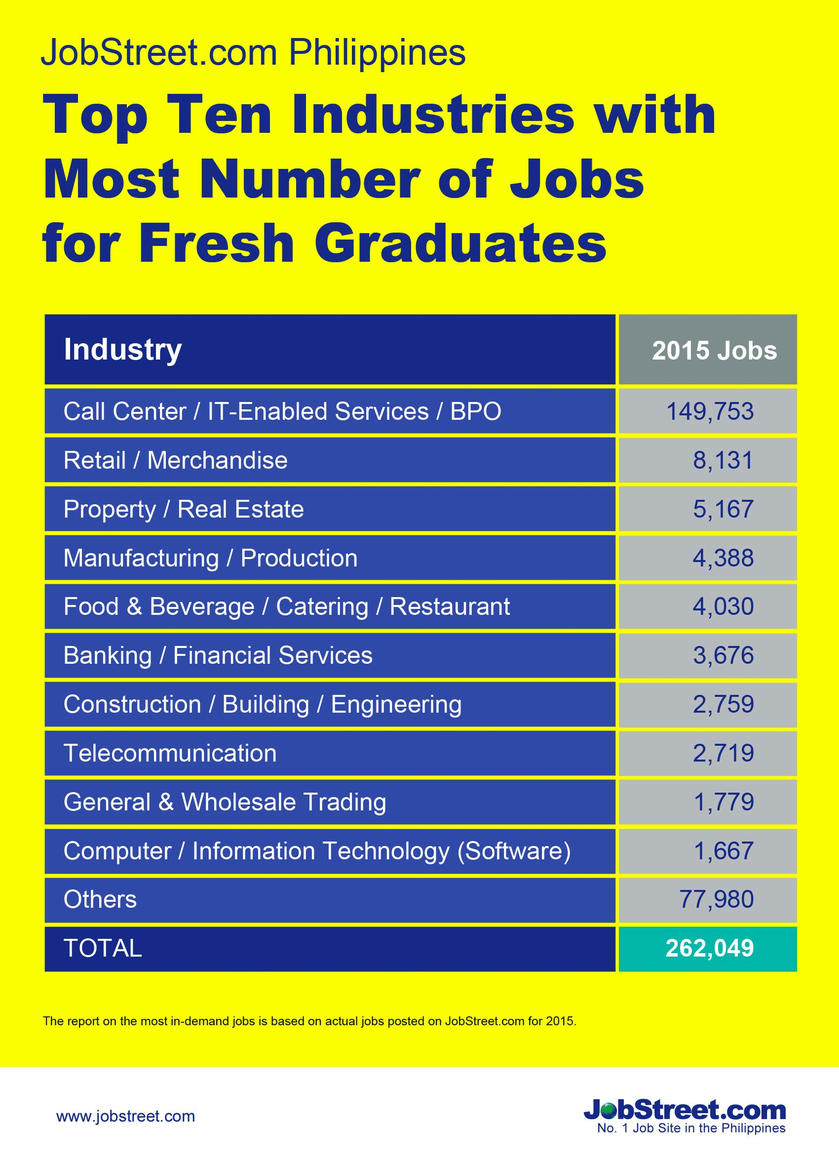 most number of jobs for fresh grads